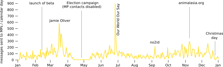 The number of messages sent to MPs via WriteToThem varied throughout the year. Peaks included the Jamie Oliver campaign in March, Our World Our Say at the end of June, and animalsasia.org in November
